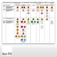 Aushang - Gefahrstoffkennzeichnung am Arbeitsplatz