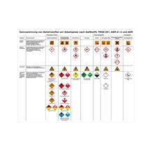 Aushang - Gefahrstoffe - Kennzeichnung von Gefahrstoffen am Arbeitsplatz