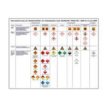 Aushang - Kennzeichnung von Gefahrstoffen am Arbeitsplatz